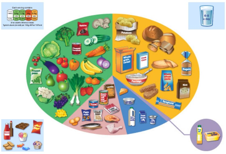 Healthy Eating 5 A Day Educational Life Cic Kent Uk